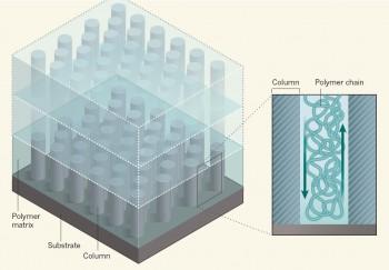 연구진이 개발한 나노복합체의 구조. 산화아연 나노선을 수직으로 배열한 뒤, 고분자 지자체를 빈 공간에 채워넣는 식의 공정을 이용했다. - 네이처 제공